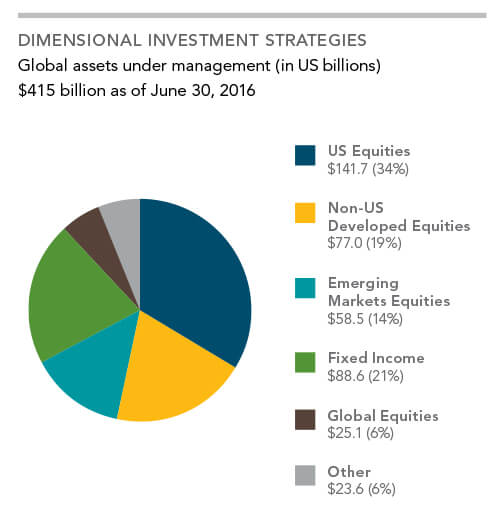 img-2-introduction_to_dimensional_fund_advisors