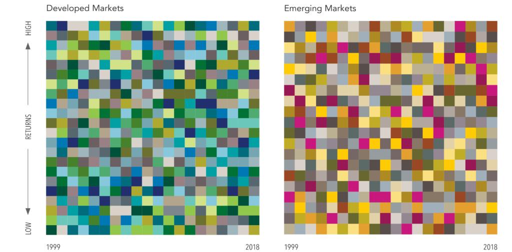 Annual Returns 1999-2018