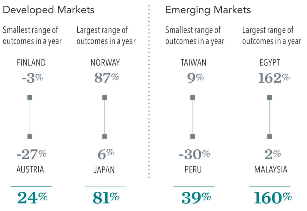 Differences in Returns in Developed and Emerging Markets
