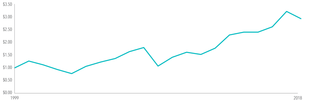 Growth of $1, 1999-2018