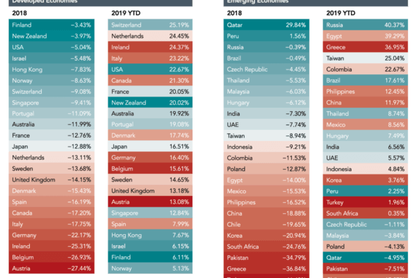 Performance of equity markets in 23 developed and 24 emerging economies